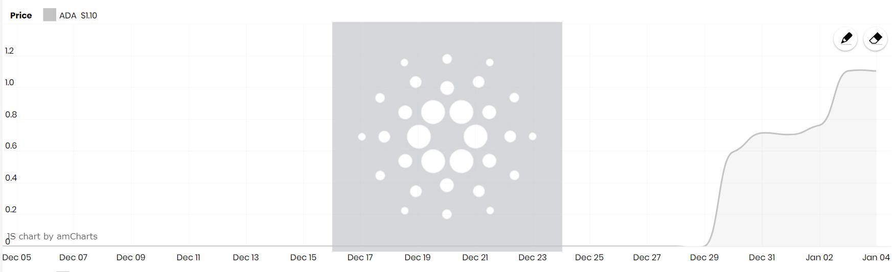 ADA chart; Source: CryptoEN.com