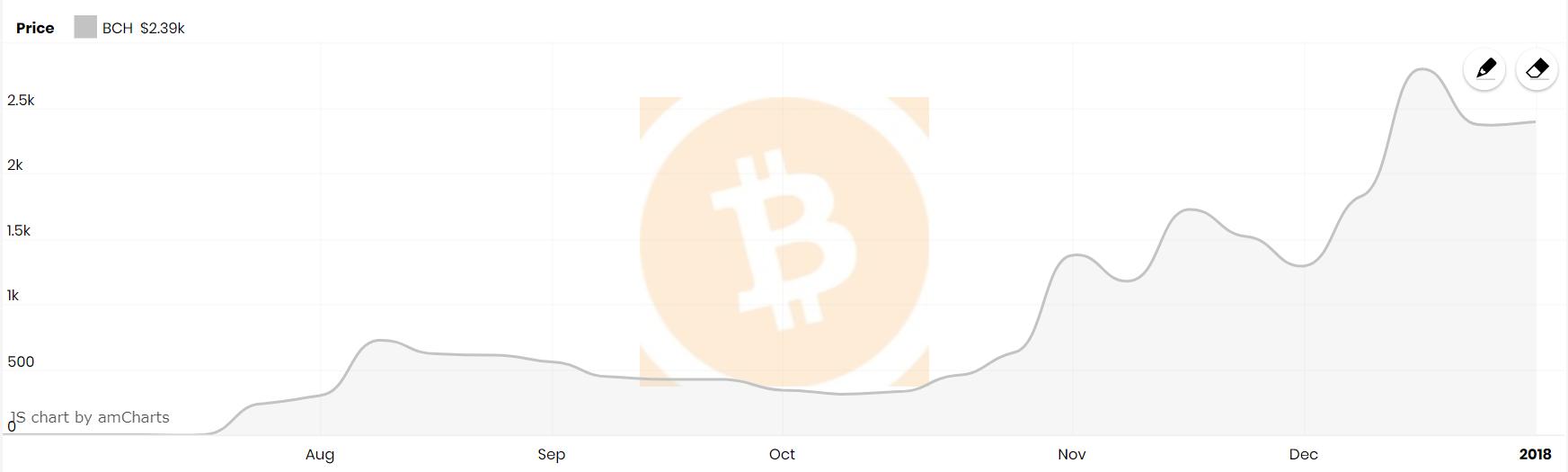 Bitcoin Cash Chart, source: CryptoEN