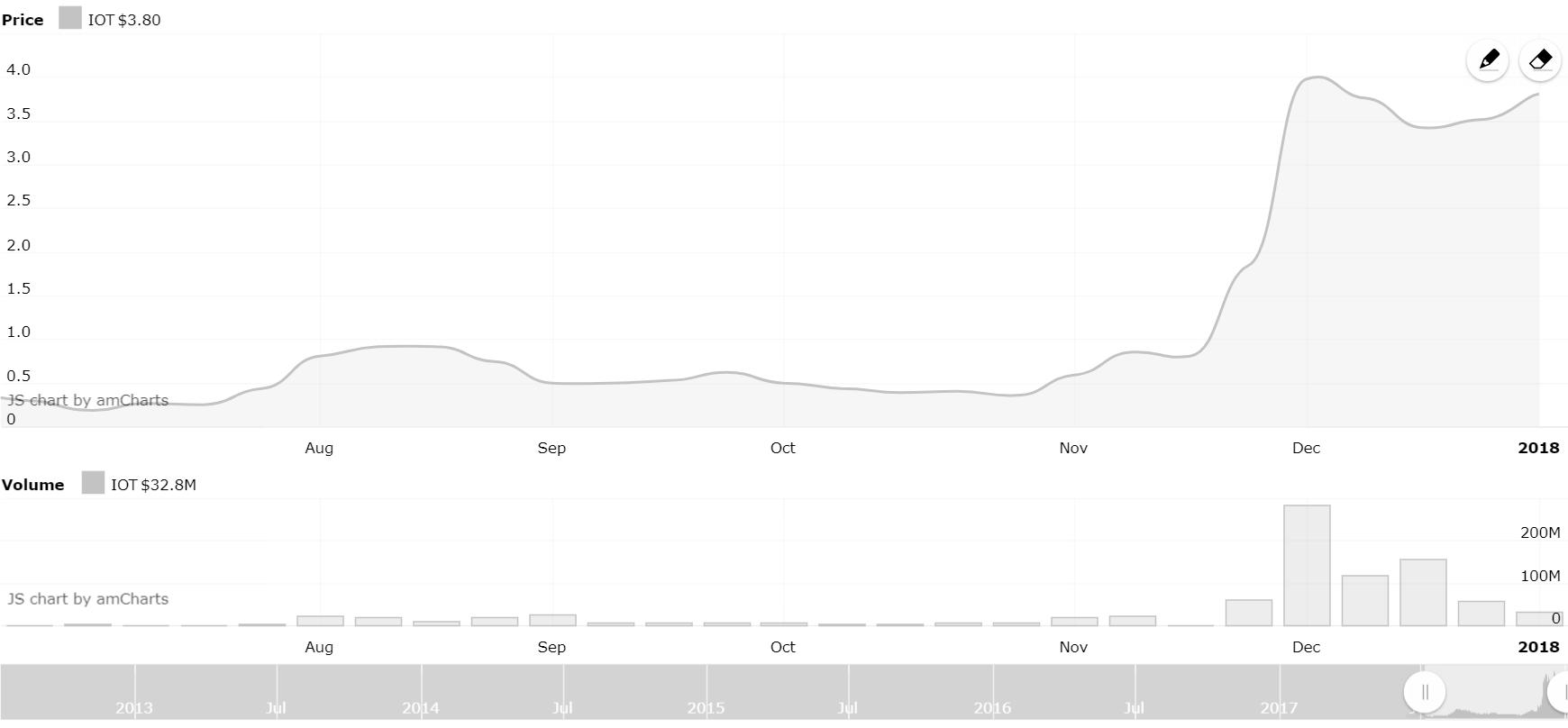 IOTA Chart, source: CryptoEN.com