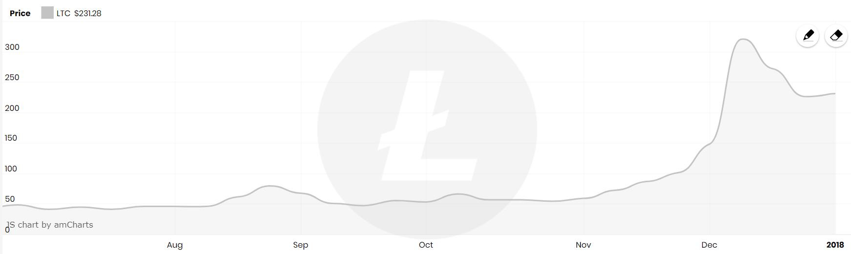 Litecoin chart, Source: CryptoEN.com